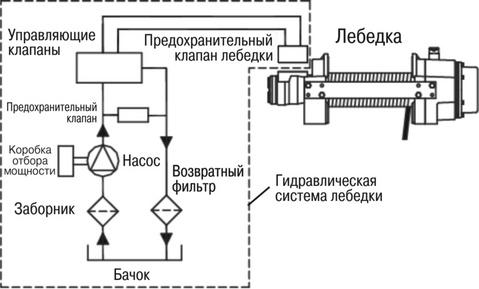 Лебёдка для УАЗ гидравлическая